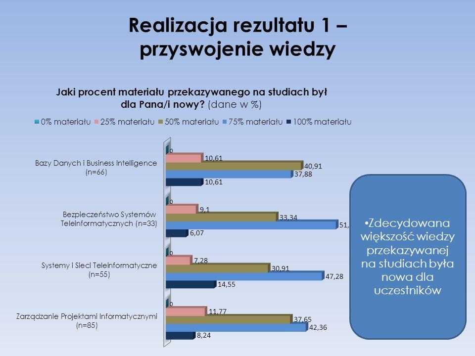 Realizacja rezultatu 1 – przyswojenie wiedzy Zdecydowana większość wiedzy przekazywanej na studiach była nowa dla uczestników