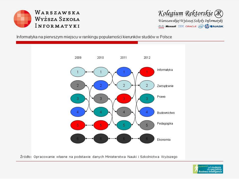 Informatyka na pierwszym miejscu w rankingu popularności kierunków studiów w Polsce Źródło: Opracowanie własne na podstawie danych Ministerstwa Nauki