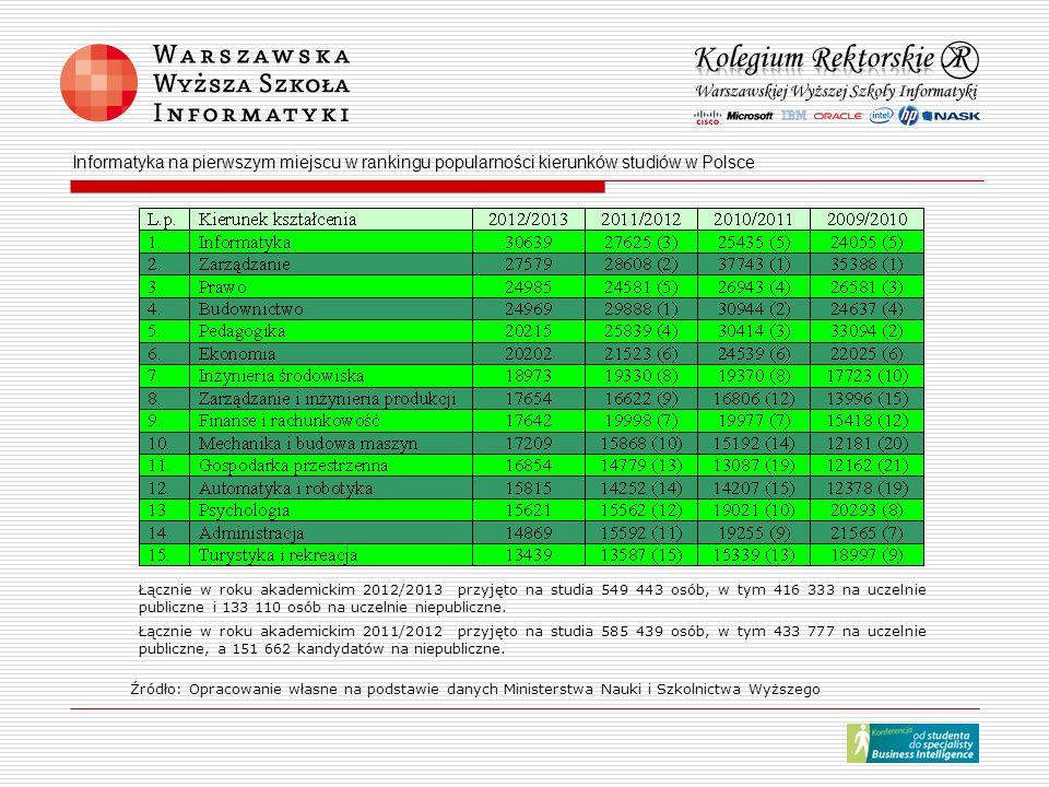 Informatyka na pierwszym miejscu w rankingu popularności kierunków studiów w Polsce Łącznie w roku akademickim 2012/2013 przyjęto na studia 549 443 os