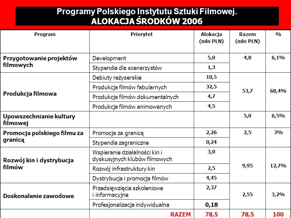 PROGRAMY OPERACYJNE PISF – ALOKACJA ŚRODKÓW 2006 ProgramPriorytetAlokacja (mln PLN) Razem (mln PLN) % Przygotowanie projektów filmowych Development 5,