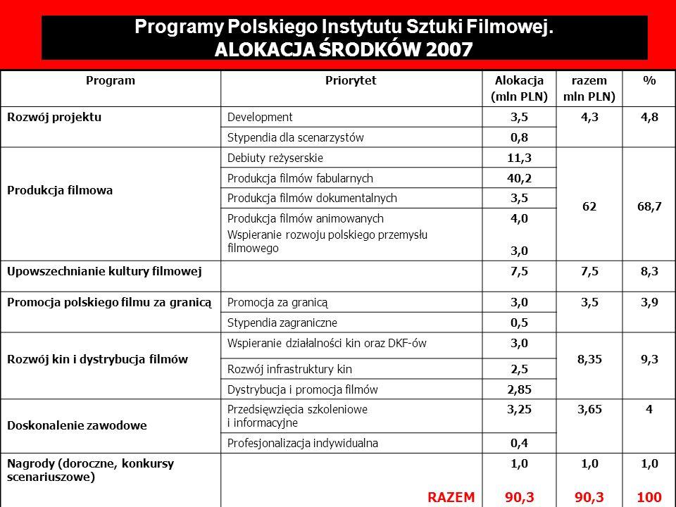 Programy Polskiego Instytutu Sztuki Filmowej. ALOKACJA ŚRODKÓW 2007 ProgramPriorytetAlokacja (mln PLN) razem mln PLN) % Rozwój projektuDevelopment3,54
