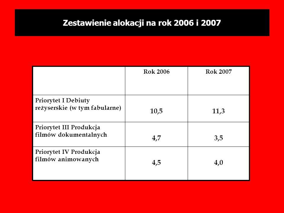 Zestawienie alokacji na rok 2006 i 2007 Rok 2006Rok 2007 Priorytet I Debiuty reżyserskie (w tym fabularne) 10,511,3 Priorytet III Produkcja filmów dok