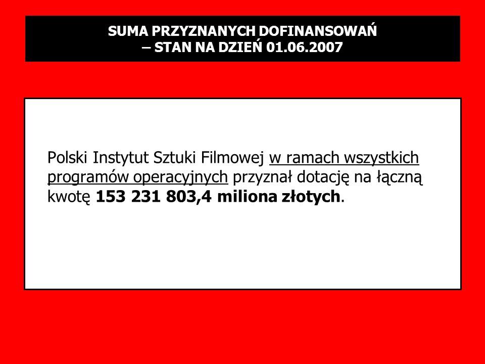 PODSUMOWANIE SESJI 1-3/2006 Polski Instytut Sztuki Filmowej w ramach wszystkich programów operacyjnych przyznał dotację na łączną kwotę 153 231 803,4