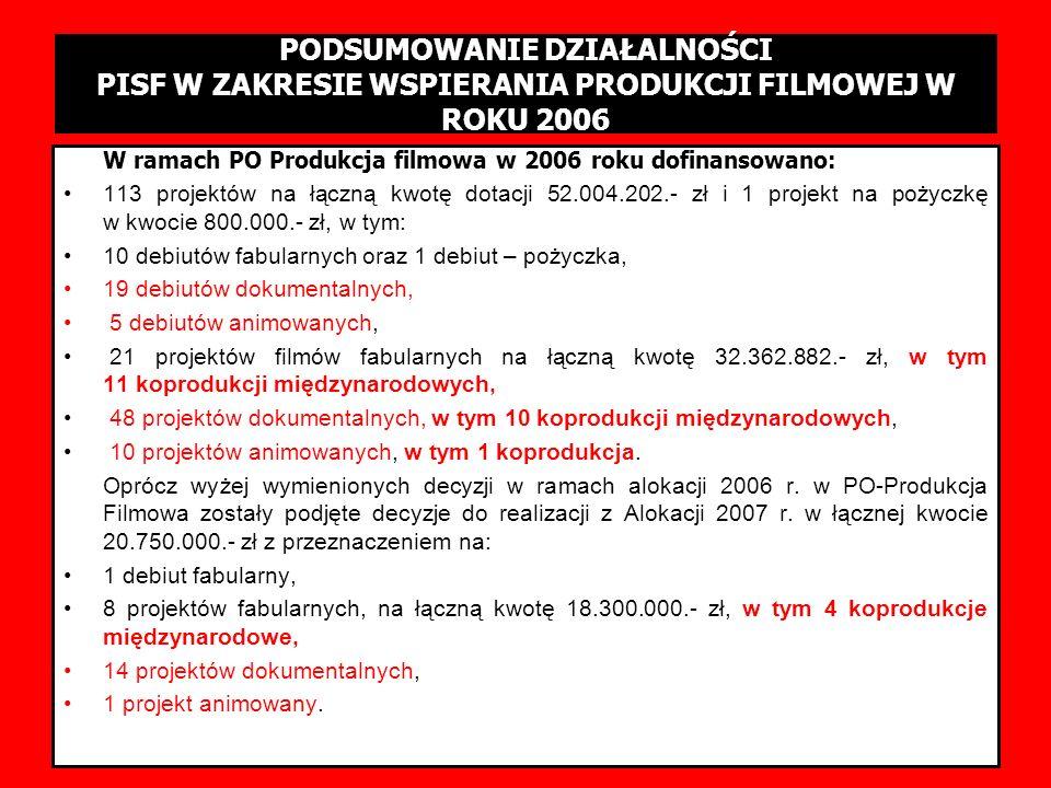 PODSUMOWANIE SESJI 1-3/2006 W ramach PO Produkcja filmowa w 2006 roku dofinansowano: 113 projektów na łączną kwotę dotacji 52.004.202.- zł i 1 projekt