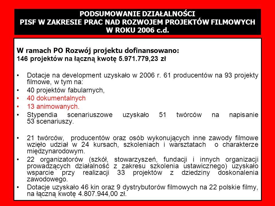 PODSUMOWANIE SESJI 1-3/2006 W ramach PO Rozwój projektu dofinansowano: 146 projektów na łączną kwotę 5.971.779,23 zł Dotacje na development uzyskało w