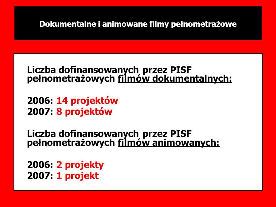 PODSUMOWANIE SESJI 1-3/2006 Liczba dofinansowanych przez PISF pełnometrażowych filmów dokumentalnych: 2006: 14 projektów 2007: 8 projektów Liczba dofi