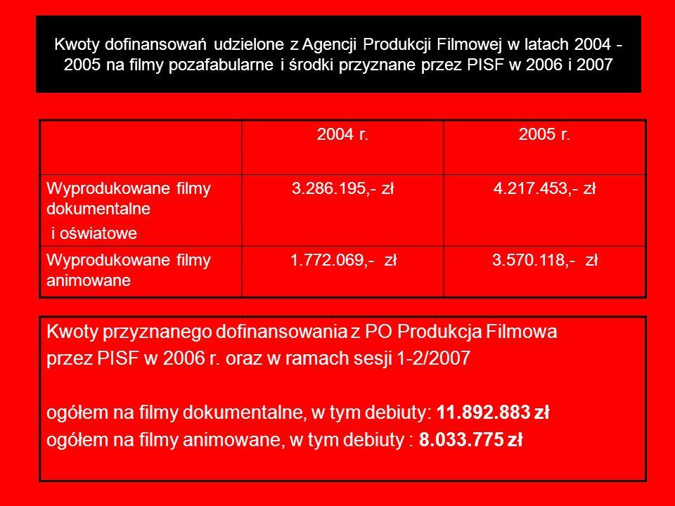 PODSUMOWANIE SESJI 1-3/2006 2004 r.2005 r. Wyprodukowane filmy dokumentalne i oświatowe 3.286.195,- zł4.217.453,- zł Wyprodukowane filmy animowane 1.7