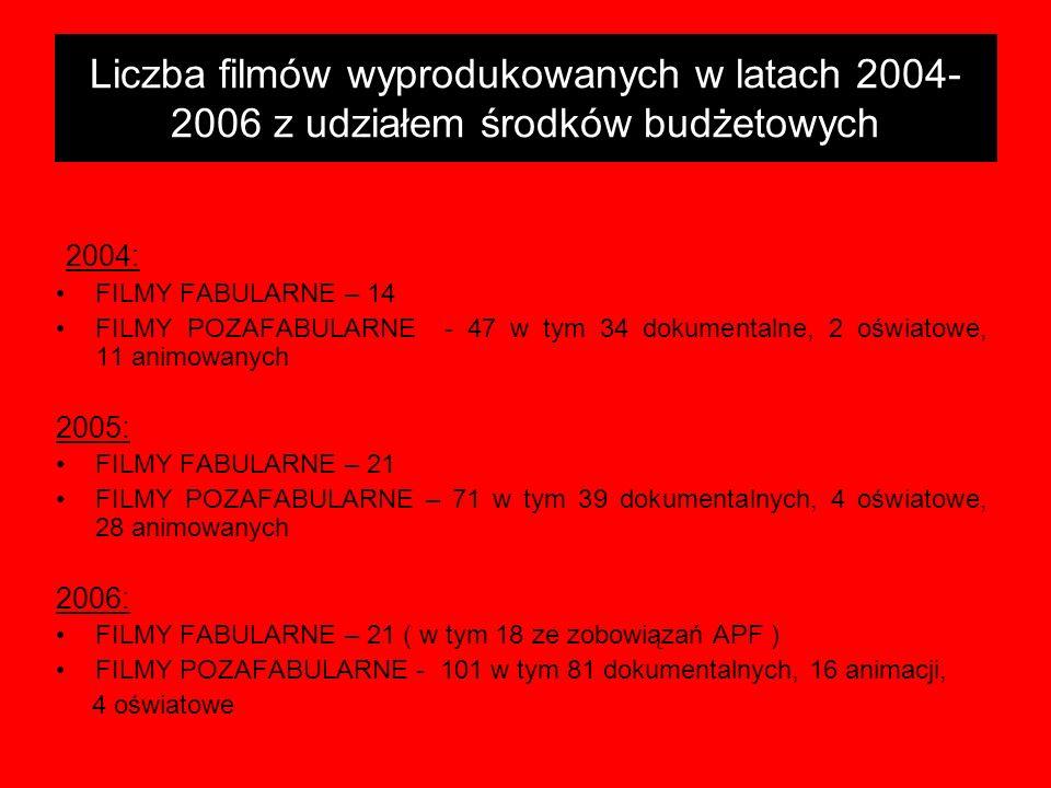 Liczba filmów wyprodukowanych w latach 2004- 2006 z udziałem środków budżetowych 2004: FILMY FABULARNE – 14 FILMY POZAFABULARNE - 47 w tym 34 dokument