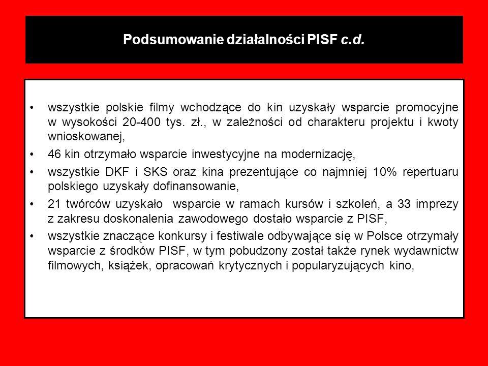 Podsumowanie działalności PISF c.d. wszystkie polskie filmy wchodzące do kin uzyskały wsparcie promocyjne w wysokości 20-400 tys. zł., w zależności od