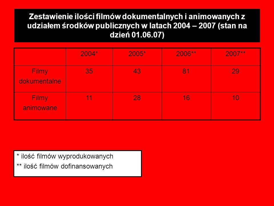 Zestawienie ilości filmów dokumentalnych i animowanych z udziałem środków publicznych w latach 2004 – 2007 (stan na dzień 01.06.07) * ilość filmów wyp
