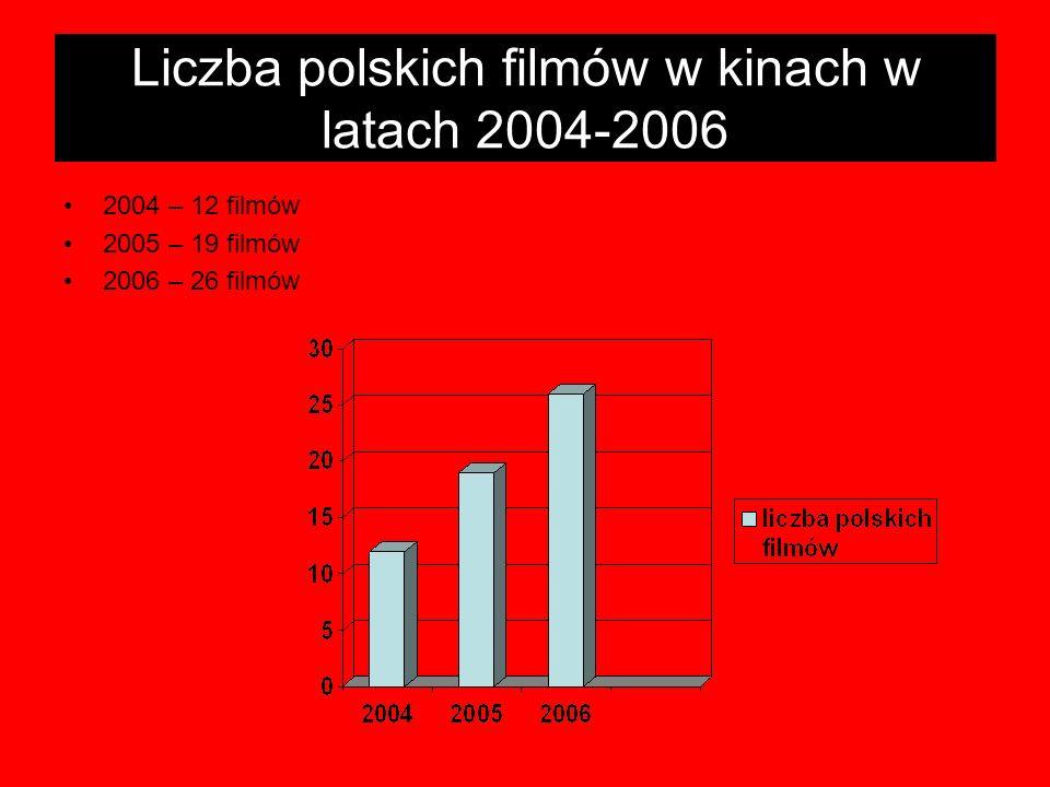 Liczba polskich filmów w kinach w latach 2004-2006 2004 – 12 filmów 2005 – 19 filmów 2006 – 26 filmów