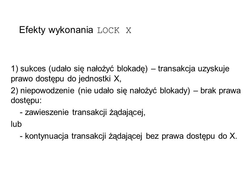 Efekty wykonania LOCK X 1) sukces (udało się nałożyć blokadę) – transakcja uzyskuje prawo dostępu do jednostki X, 2) niepowodzenie (nie udało się nałożyć blokady) – brak prawa dostępu: - zawieszenie transakcji żądającej, lub - kontynuacja transakcji żądającej bez prawa dostępu do X.