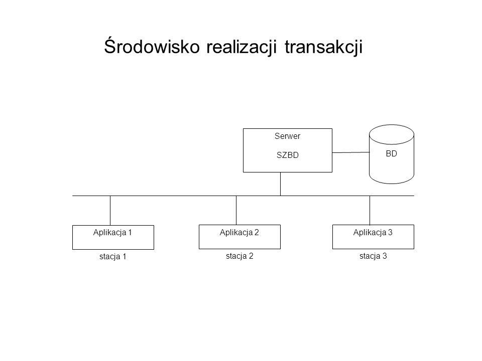 Środowisko realizacji transakcji Serwer SZBD Aplikacja 1 BD Aplikacja 2Aplikacja 3 stacja 1 stacja 2stacja 3