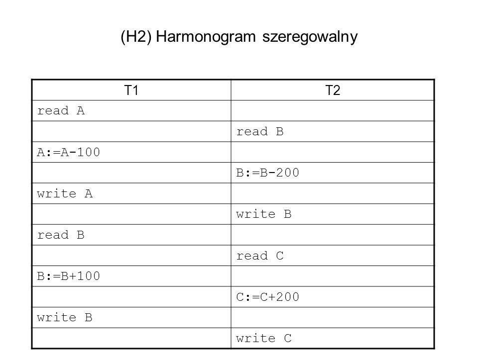 (H2) Harmonogram szeregowalny T1T2 read A read B A:=A-100 B:=B-200 write A write B read B read C B:=B+100 C:=C+200 write B write C