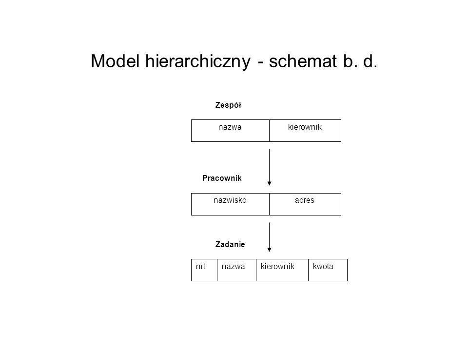 Model hierarchiczny - schemat b. d. nazwakierownik Zespół nazwiskoadres Pracownik nrtnazwakierownikkwota Zadanie