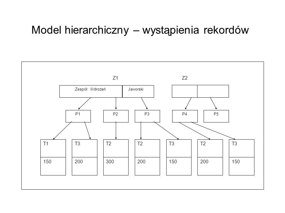 Model hierarchiczny – wystąpienia rekordów Zespół Wdrożeń Jaworski P1 Z1Z2 P3P2P4P5 T2 200 T2 300 T3 200 T1 150 T3 150 T2 200 T3 150
