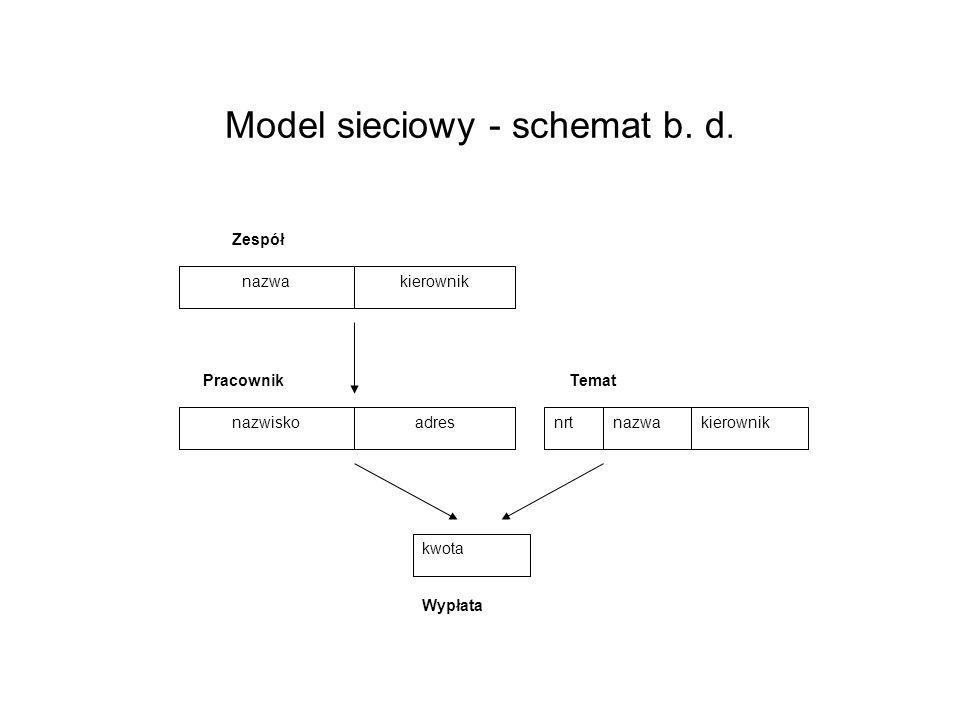 Model sieciowy - schemat b. d. nazwakierownik Zespół nazwiskoadres Pracownik nrtnazwakierownik kwota Temat Wypłata