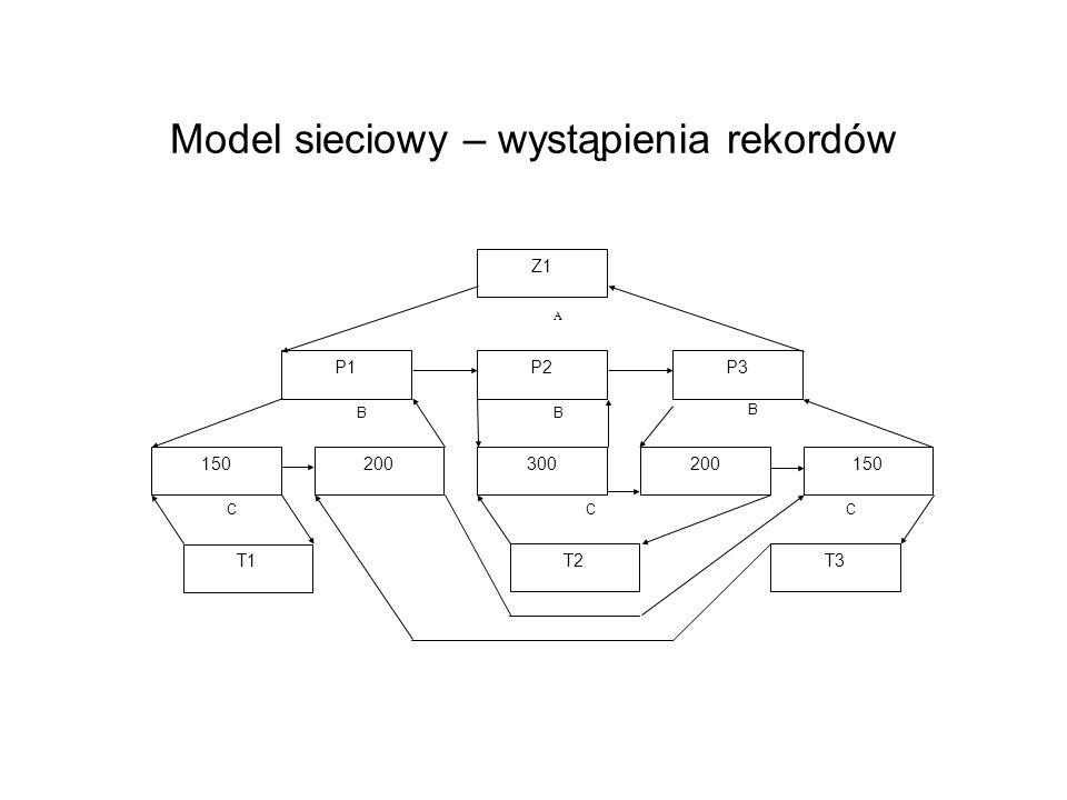 Model sieciowy – wystąpienia rekordów 150 200300200 P1P2P3 Z1 T2 T1 T3 BB B A CCC