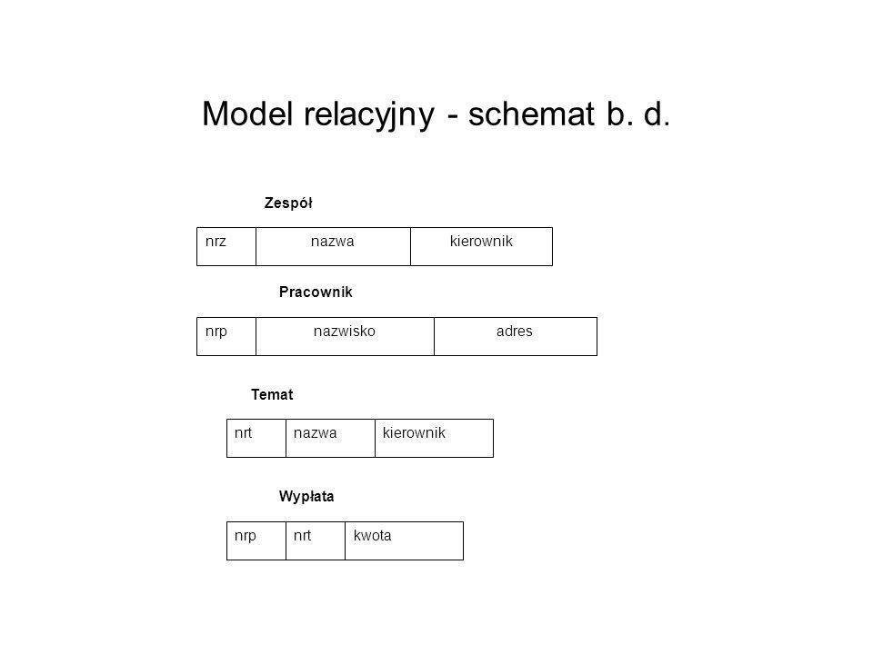Model relacyjny - schemat b. d. nazwiskoadres Pracownik nrtnazwakierownik Temat nazwakierownik Zespół nrz nrp kwota Wypłata nrtnrp
