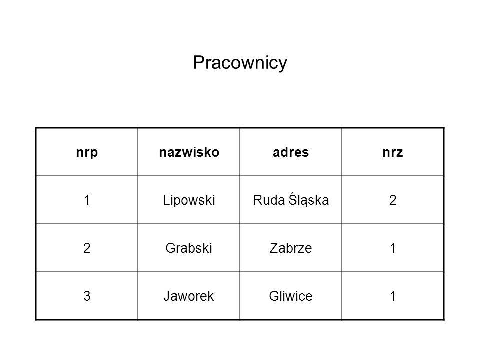 Pracownicy nrpnazwiskoadresnrz 1LipowskiRuda Śląska2 2GrabskiZabrze1 3JaworekGliwice1