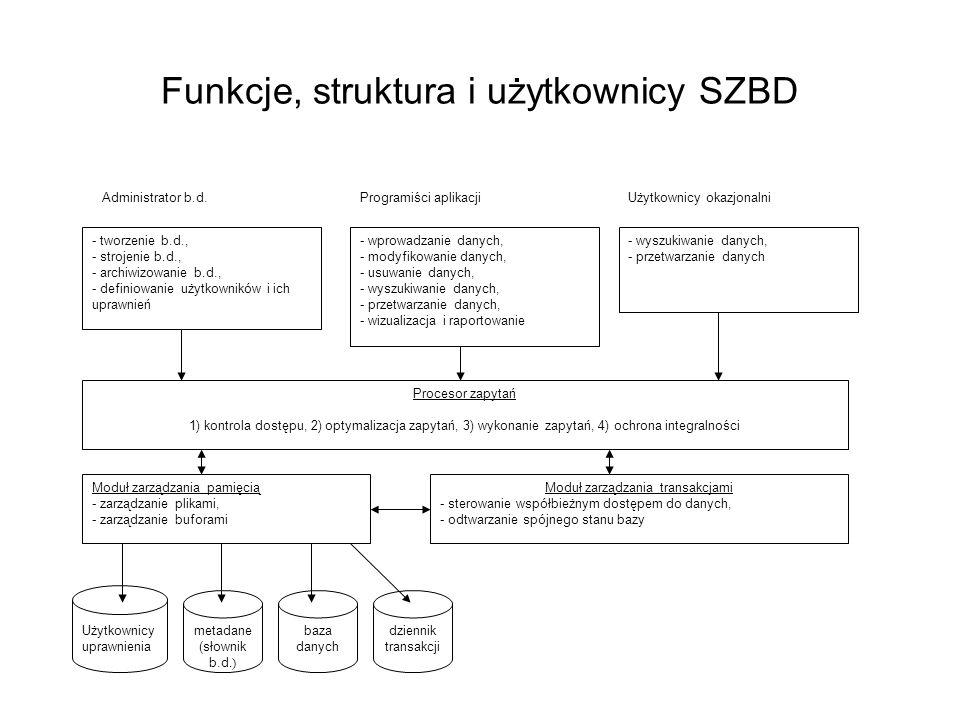 Funkcje, struktura i użytkownicy SZBD Użytkownicy uprawnienia - tworzenie b.d., - strojenie b.d., - archiwizowanie b.d., - definiowanie użytkowników i