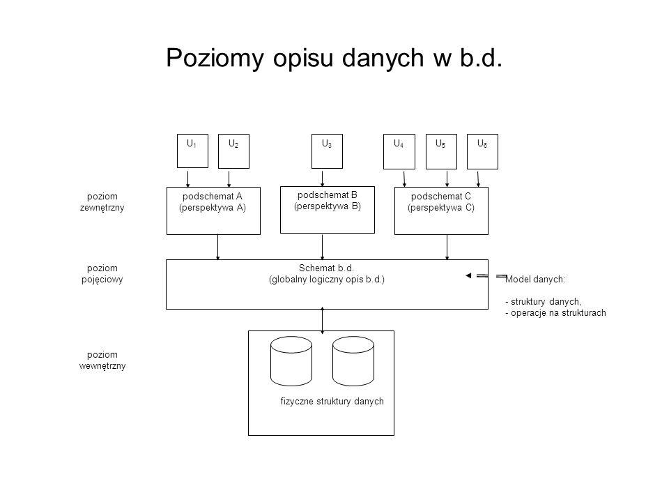 Poziomy opisu danych w b.d. Model danych: - struktury danych, - operacje na strukturach poziom pojęciowy poziom zewnętrzny poziom wewnętrzny U1U1 U2U2