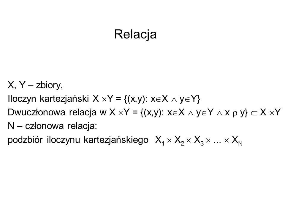 Relacja X, Y – zbiory, Iloczyn kartezjański X Y = {(x,y): x X y Y} Dwuczłonowa relacja w X Y = {(x,y): x X y Y x y} X Y N – członowa relacja: podzbiór