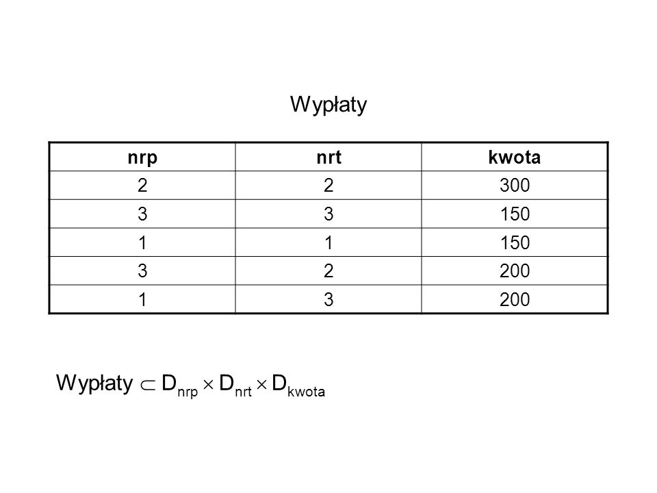 3) Przemienność selekcji i złączeń dla wyrażenia w (r s) Niech atr(w) – zbiór atrybutów występujących w w Jeśli atr(w) R, to w (r s) = ( w (r )) s Jeśli atr(w) S, to w (r s) = r ( w (s )) Jeśli w= w1 w2 oraz atr(w1) R i atr(w2) S, to w (r s) = ( w1 (r )) ( w2 (s))