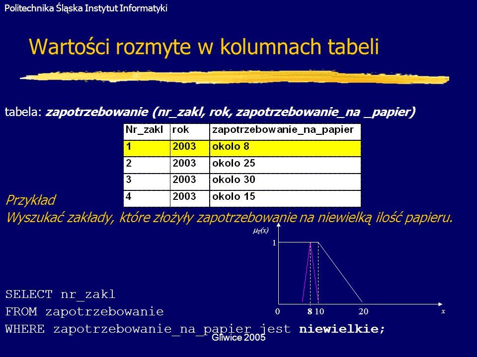 Politechnika Śląska Instytut Informatyki Gliwice 2005 Wartości rozmyte w kolumnach tabeli tabela: zapotrzebowanie (nr_zakl, rok, zapotrzebowanie_na _p