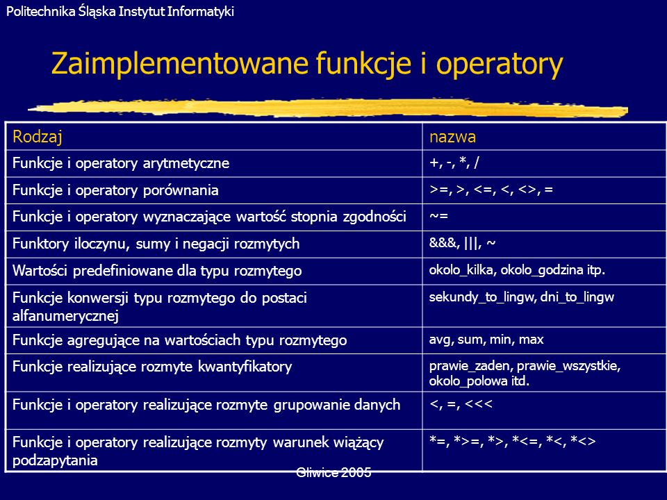Politechnika Śląska Instytut Informatyki Gliwice 2005 Zaimplementowane funkcje i operatory Rodzajnazwa Funkcje i operatory arytmetyczne +, -, *, / Fun