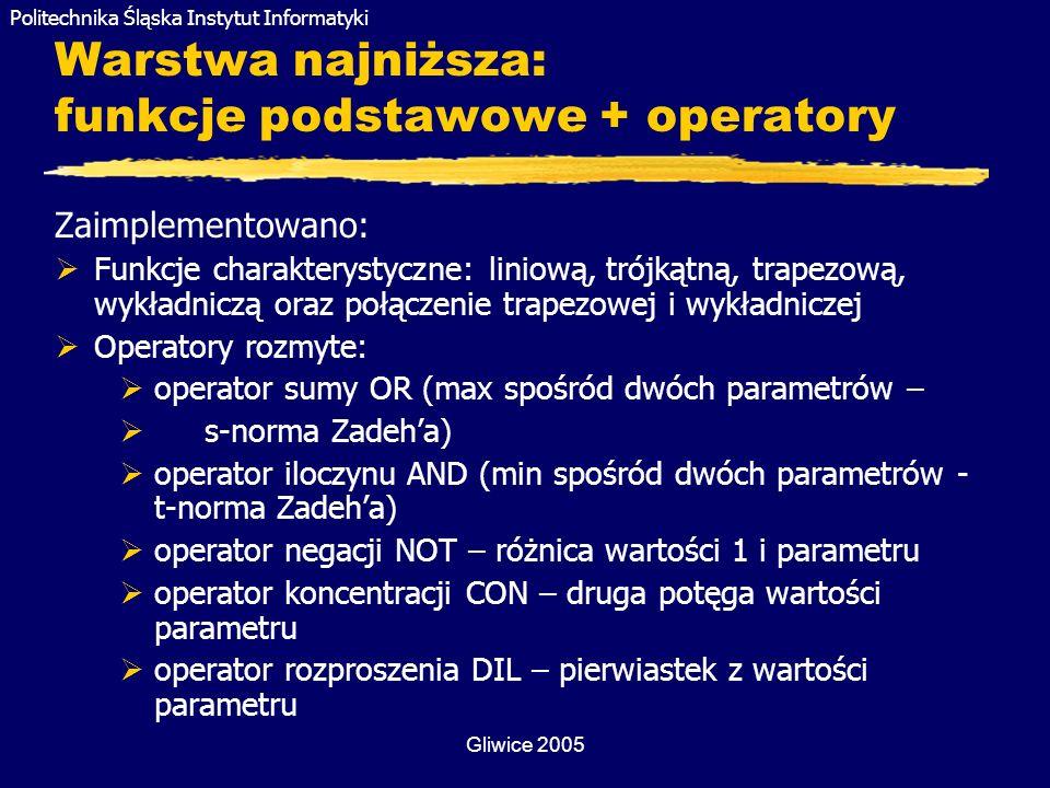 Politechnika Śląska Instytut Informatyki Gliwice 2005 Warstwa najniższa: funkcje podstawowe + operatory Zaimplementowano: Funkcje charakterystyczne: l