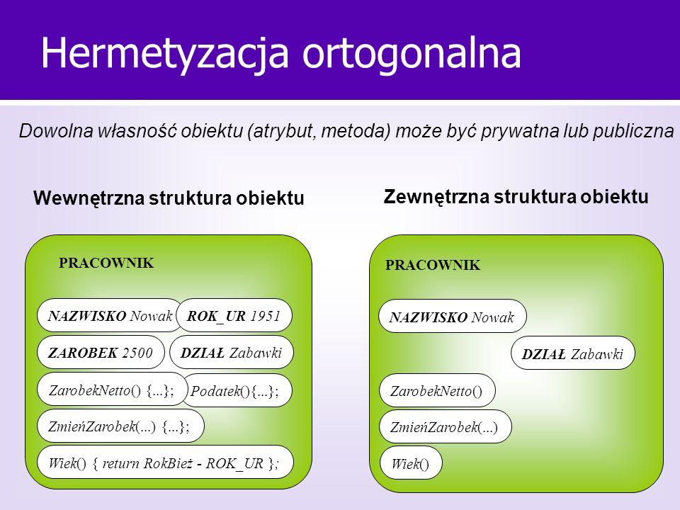 Hermetyzacja ortogonalna PRACOWNIK NAZWISKO NowakROK_UR 1951 ZAROBEK 2500 ZmieńZarobek(...) {...}; Podatek(){...}; ZarobekNetto() {...}; Wiek() { retu