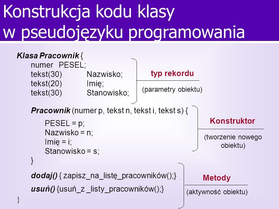 Konstrukcja kodu klasy w pseudojęzyku programowania (tworzenie nowego obiektu) Konstruktor typ rekordu (parametry obiektu) Metody (aktywność obiektu)