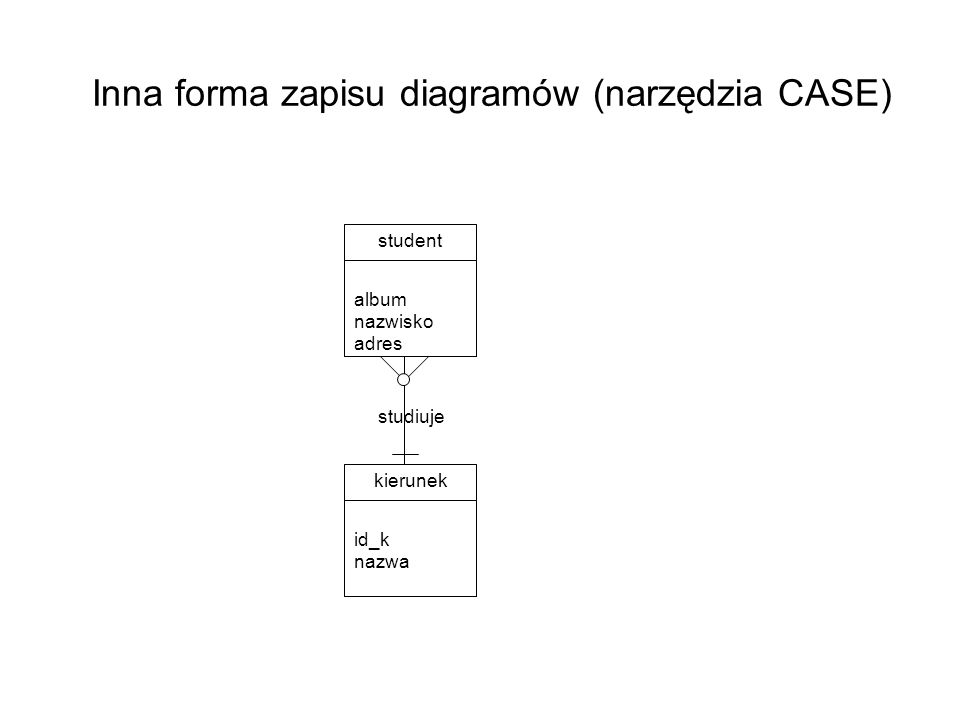 Inna forma zapisu diagramów (narzędzia CASE) studiuje student album nazwisko adres kierunek id_k nazwa