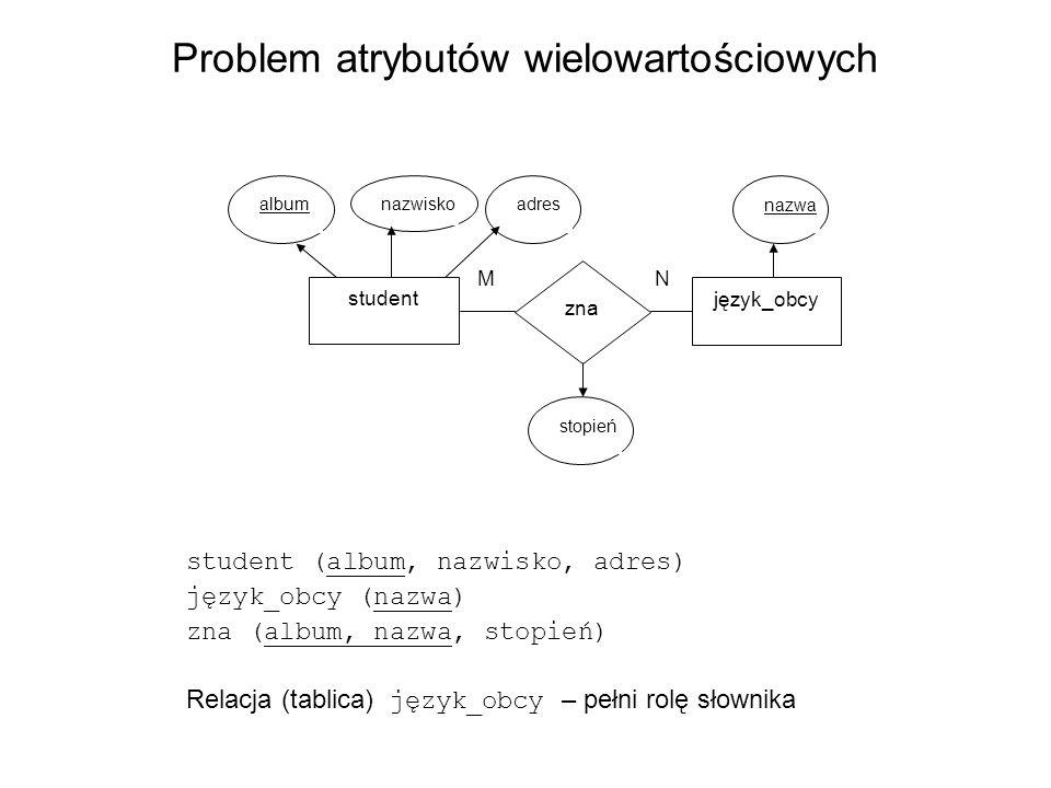 Problem atrybutów wielowartościowych student (album, nazwisko, adres) język_obcy (nazwa) zna (album, nazwa, stopień) Relacja (tablica) język_obcy – pe
