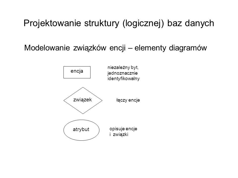 Projektowanie struktury (logicznej) baz danych Modelowanie związków encji – elementy diagramów encja niezależny byt, jednoznacznie identyfikowalny zwi