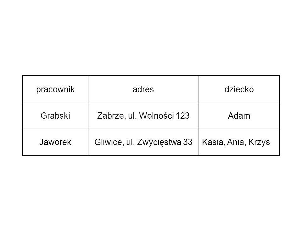 pracownikadresdziecko GrabskiZabrze, ul. Wolności 123Adam JaworekGliwice, ul. Zwycięstwa 33Kasia, Ania, Krzyś