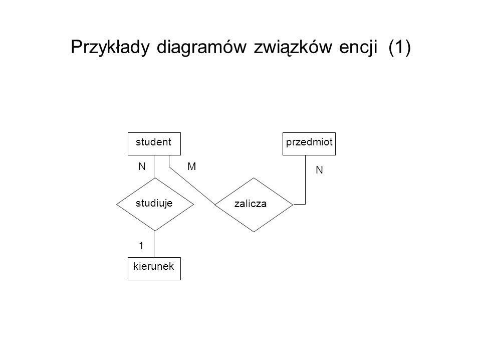 Problem związków 1 : 1 student (album, nazwisko, adres) czytelnik (nr_karty, staż) jest (album, nr_karty) - problem wyboru klucza 1 student albumnazwiskoadres czytelnik jest staż 1 nr_karty