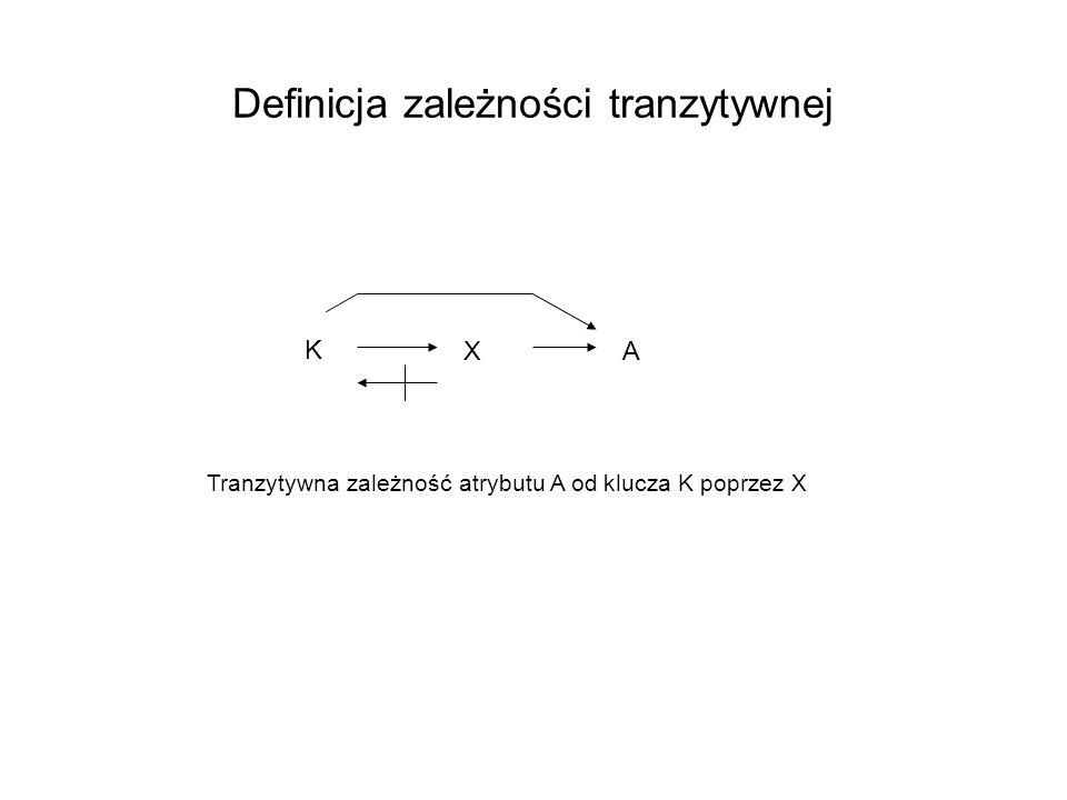 Definicja zależności tranzytywnej K XA Tranzytywna zależność atrybutu A od klucza K poprzez X