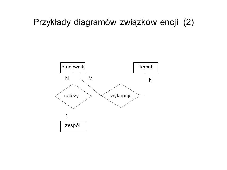 Przykłady diagramów związków encji (2) wykonuje należy temat zespół pracownik N M 1 N