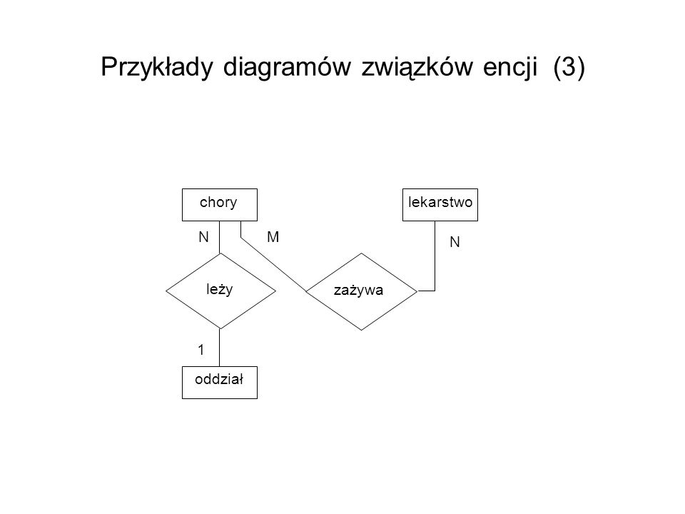 związek wystąpienie – Grabski studiuje informatykę typ - studiuje encja wystąpienie - Grabski typ - student atrybut-odwzorowanie typ związku zbiór wartości typ encji zbiór wartości