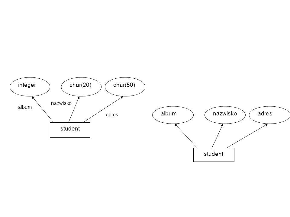 Dwa związki między dwiema encjami pracownik (nrp, nazwisko) dyplomant (album, nazwisko, adres) prowadzi (nrp, album) recenzuje (nrp, album) po modyfikacji nazw i scaleniu: pracownicy (nrp, nazwisko) dyplomanci (album, nazwisko, adres, nrp_prowadz, nrp_rec) nrp dyplomant album nazwisko adres N recenzuje 1 pracownik N prowadzi 1 nazwisko