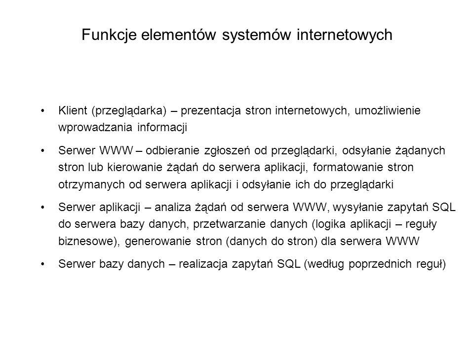 Funkcje elementów systemów internetowych Klient (przeglądarka) – prezentacja stron internetowych, umożliwienie wprowadzania informacji Serwer WWW – od