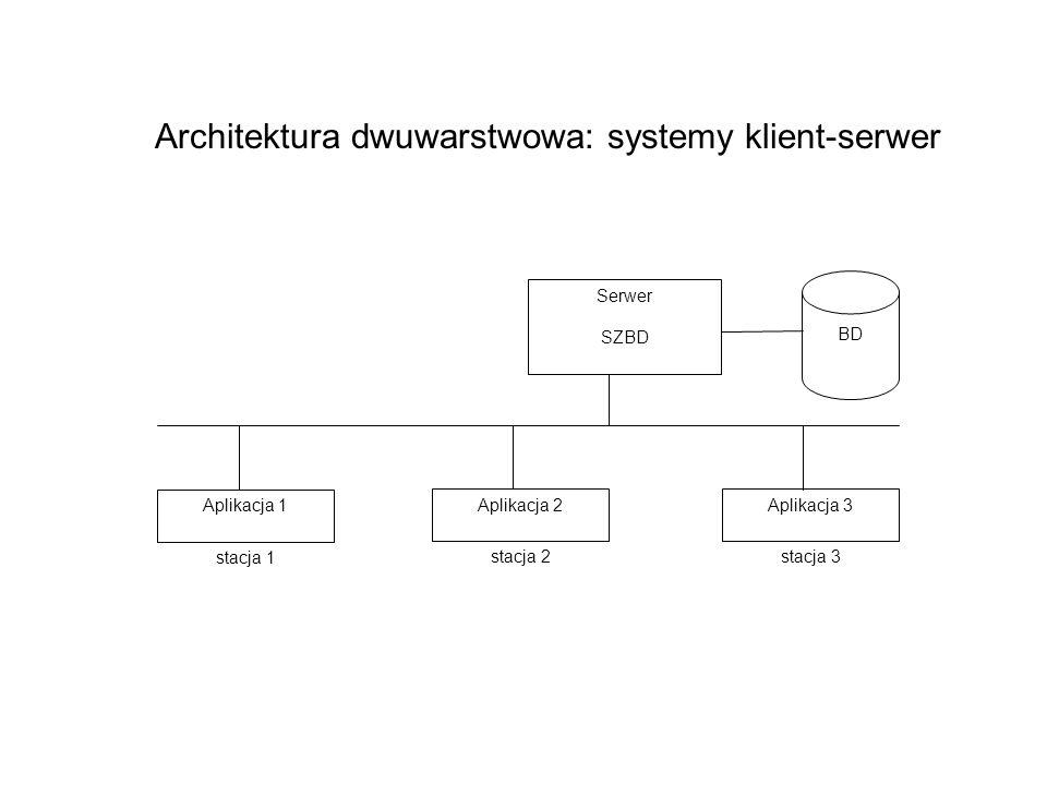 Architektura dwuwarstwowa: systemy klient-serwer Serwer SZBD Aplikacja 1 BD Aplikacja 2Aplikacja 3 stacja 1 stacja 2stacja 3