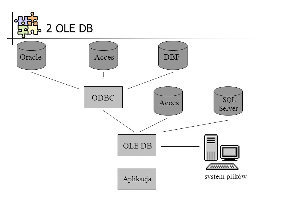 2 OLE DB OracleAccesDBF OLE DB Aplikacja ODBC Acces SQL Server system plików