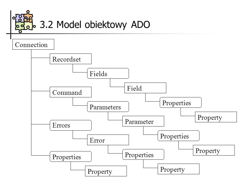 3.2 Model obiektowy ADO Connection Properties Fields Recordset Command Error Property Field Properties Property Parameters Parameter Properties Property Properties Property Errors