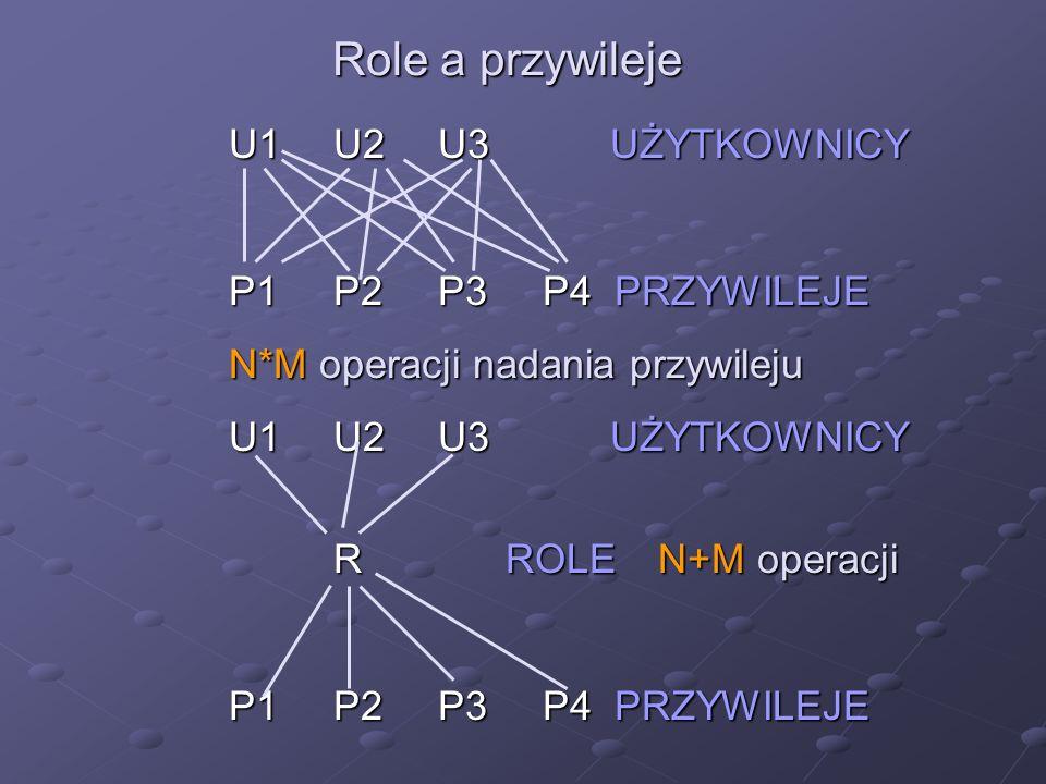 Role a przywileje U1U2U3 UŻYTKOWNICY P1 P2P3P4 PRZYWILEJE N*M operacji nadania przywileju U1U2U3 UŻYTKOWNICY U1U2U3 UŻYTKOWNICY R ROLE N+M operacji P1