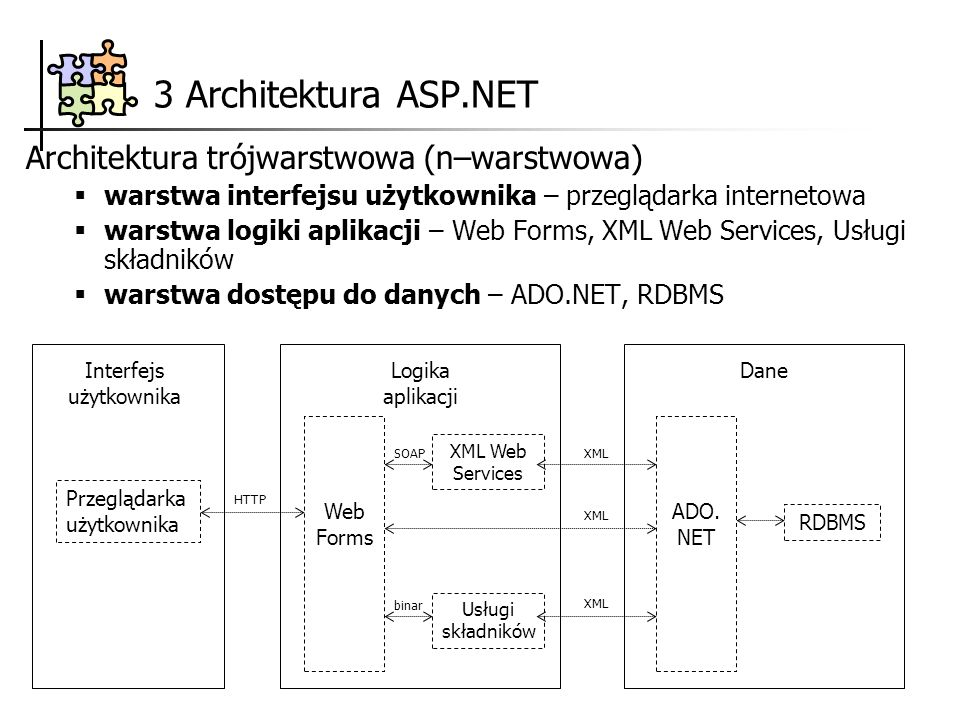 3 Architektura ASP.NET Architektura trójwarstwowa (n–warstwowa) warstwa interfejsu użytkownika – przeglądarka internetowa warstwa logiki aplikacji – W