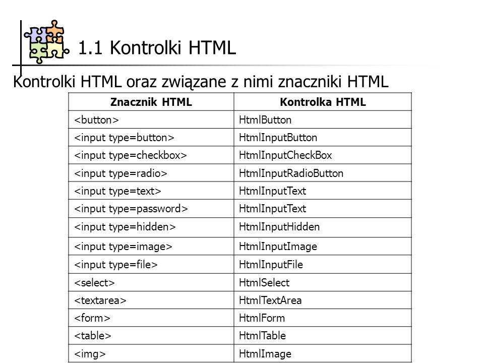 1.1 Kontrolki HTML Kontrolki HTML oraz związane z nimi znaczniki HTML Znacznik HTMLKontrolka HTML HtmlButton HtmlInputButton HtmlInputCheckBox HtmlInputRadioButton HtmlInputText HtmlInputText HtmlInputHidden HtmlInputImage HtmlInputFile HtmlSelect HtmlTextArea HtmlForm HtmlTable HtmlImage