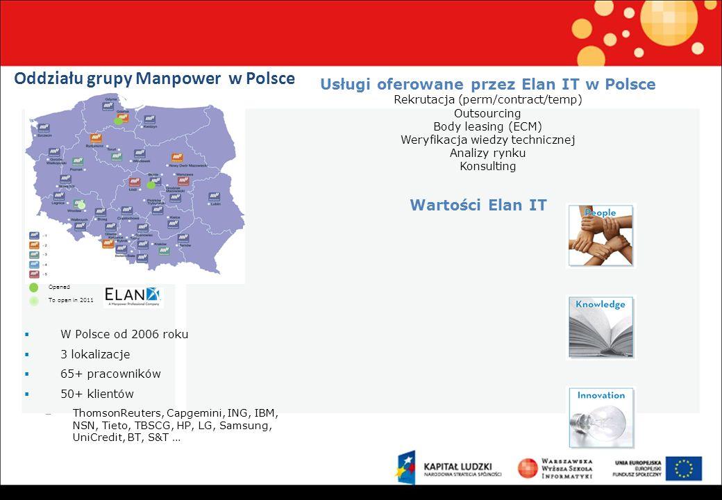 Oddziału grupy Manpower w Polsce W Polsce od 2006 roku 3 lokalizacje 65+ pracowników 50+ klientów – ThomsonReuters, Capgemini, ING, IBM, NSN, Tieto, TBSCG, HP, LG, Samsung, UniCredit, BT, S&T … Opened To open in 2011 Wartości Elan IT Usługi oferowane przez Elan IT w Polsce Rekrutacja (perm/contract/temp) Outsourcing Body leasing (ECM) Weryfikacja wiedzy technicznej Analizy rynku Konsulting